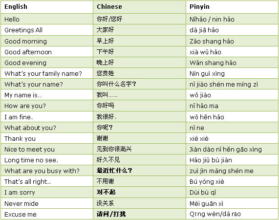 Good Morning Ma Am In Chinese : Some common chinese phrases saypeople