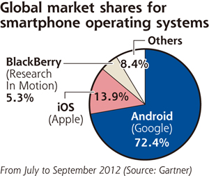 Smartphone Operating System
